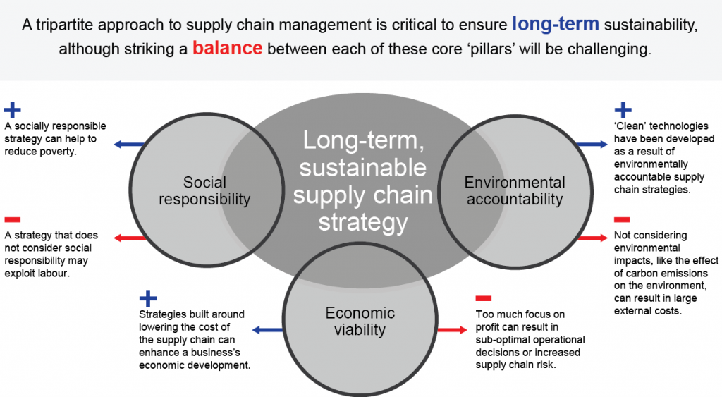 suppy chain management at h c starck accounting essay World in supply chain management research ) and we tapped our wide ranging experience with industry leaders through our global forums, executive education, and consulting.
